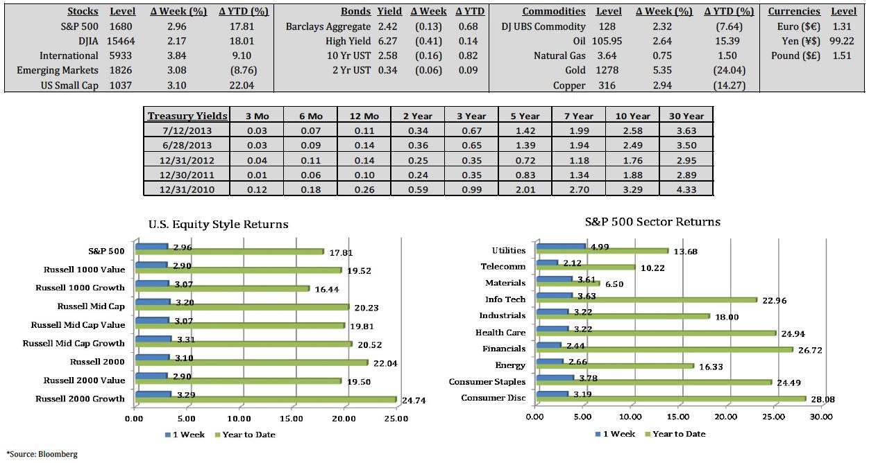Market Summary 7-12