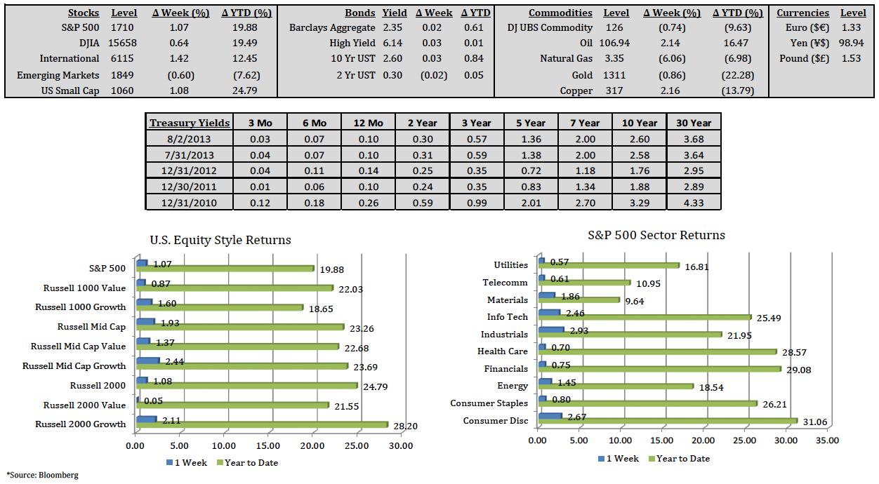 Market Summary 8-2